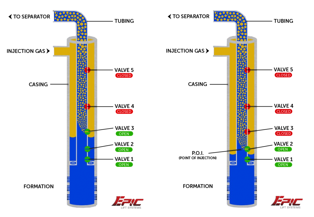 How It Works X on Intermittent Gas Lift